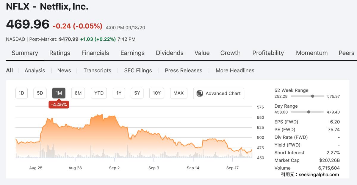 この画像はネットフリックスの株価推移を表示しています。