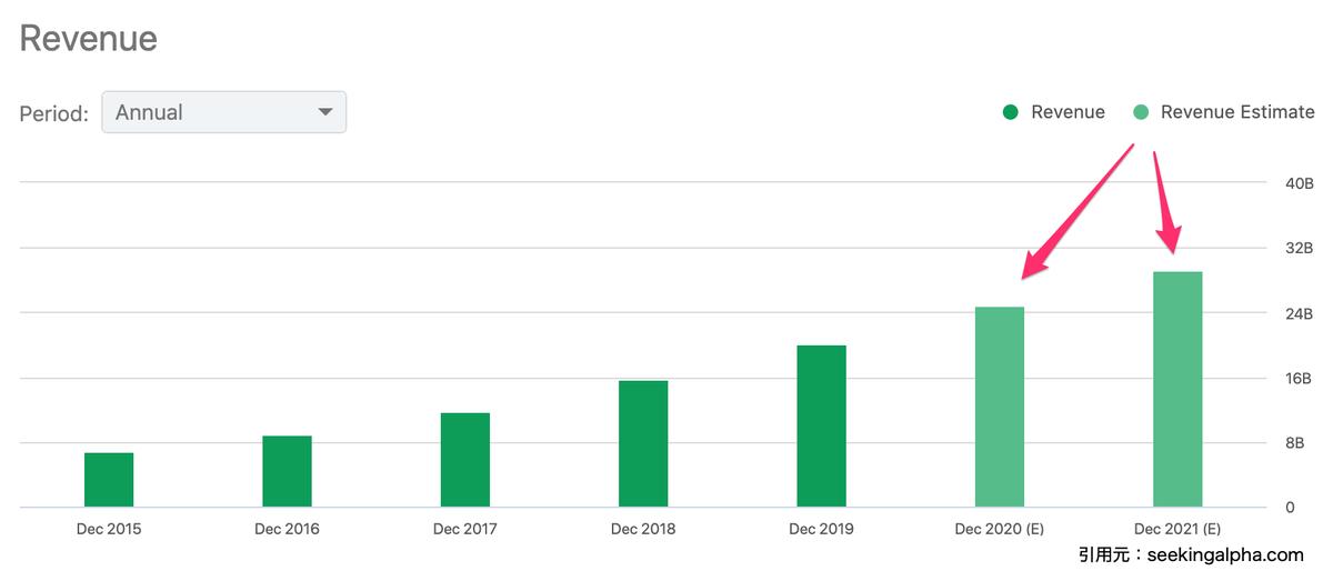 この画像はネットフリックスの売上グラフです。