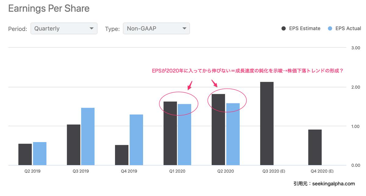 この画像ネットフリックスのEPSグラフを表示しています。
