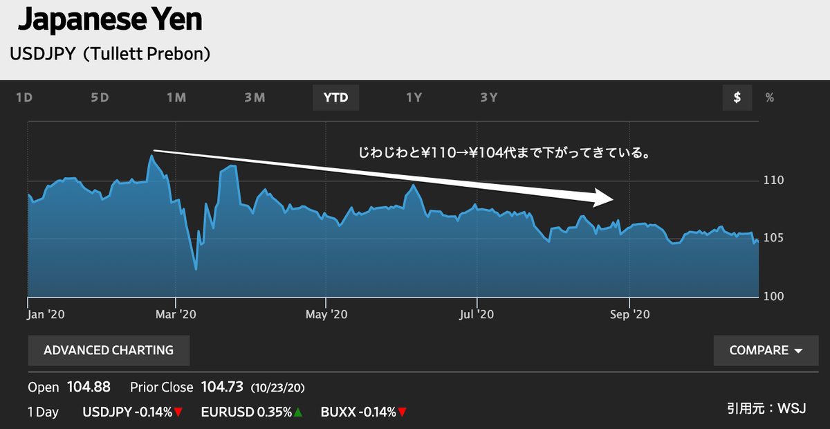 この画像はドル円の為替レートです。
