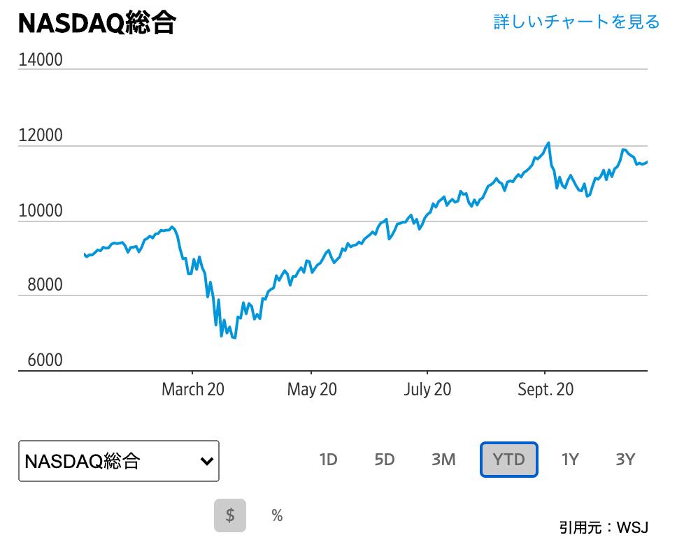 この画像はNASDAQの値動きを表示しています。