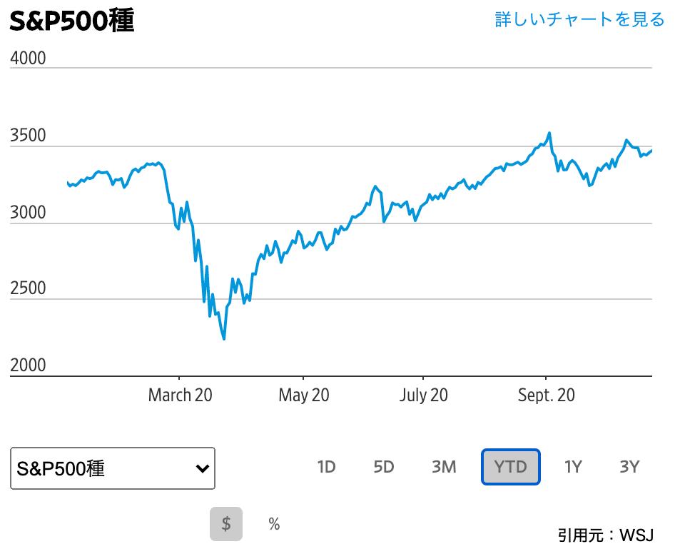 この画像はS&P500の値動きを表示しております。