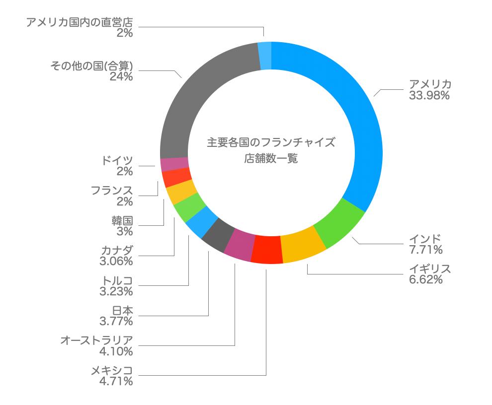 この画像はフランチャイズ店舗数を円グラフとして表示したものです。