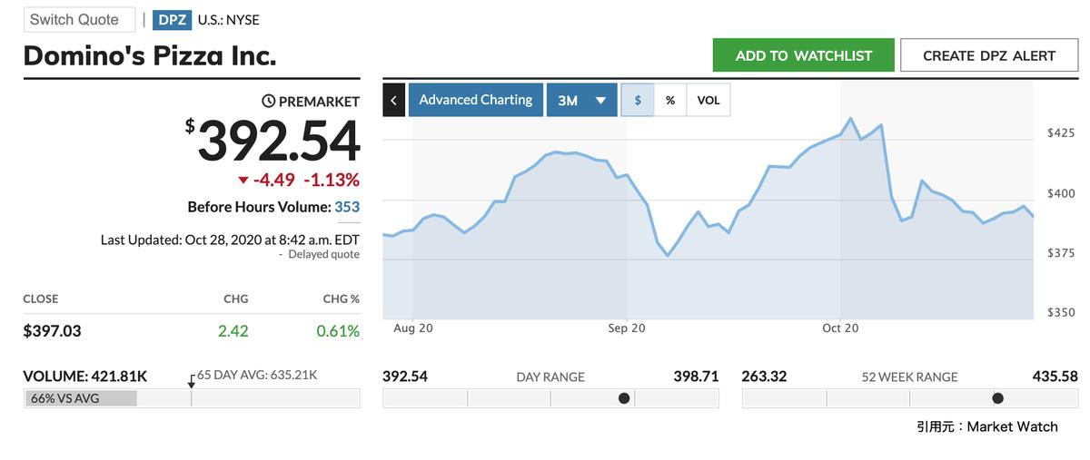 この画像はドミノ・ピザの株価と3ヶ月推移を表示しています。