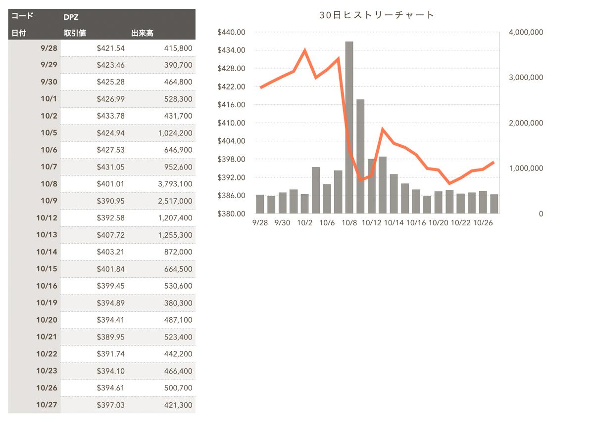 この画像はドミノ・ピザの直近30日間株価を表示しています。