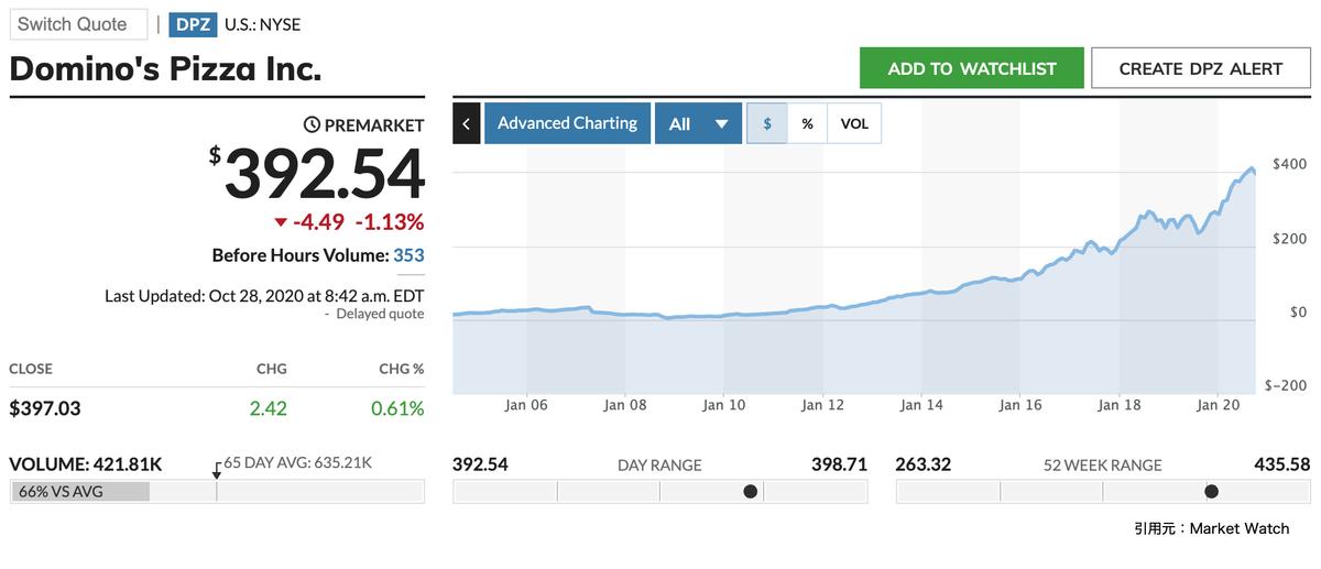 この画像はドミノ・ピザの全期間株価推移を表示しています。