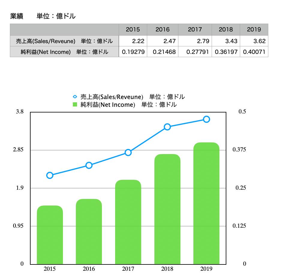この画像はドミノ・ピザの売上高と純利益、それに伴うグラフを表示しています。