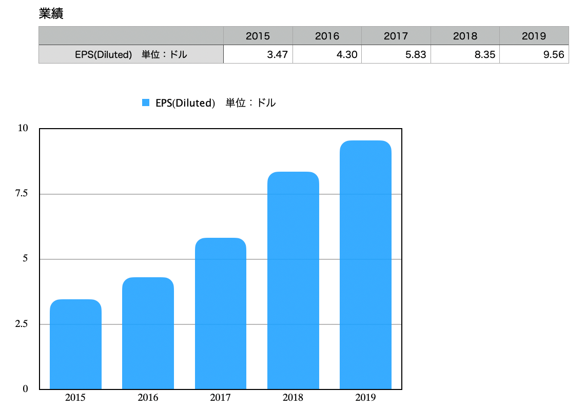 この画像はドミノ・ピザのEPS推移とグラフを表示しています。