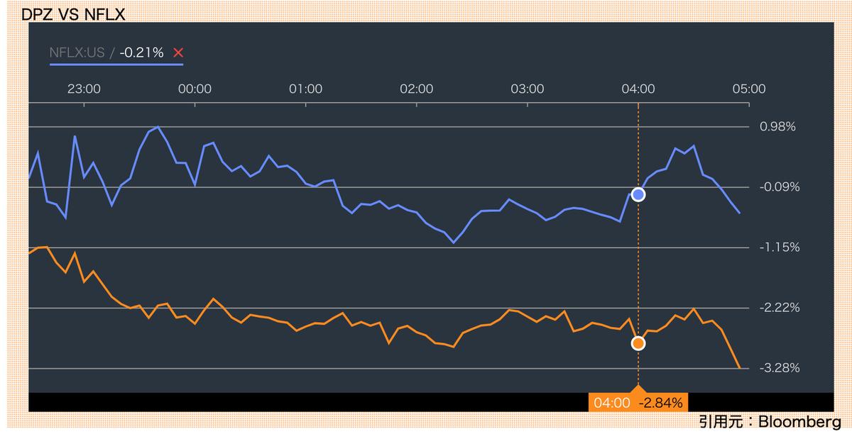 この画像はドミノ・ピザとネットフリックスの株価推移を比較して表示しています。