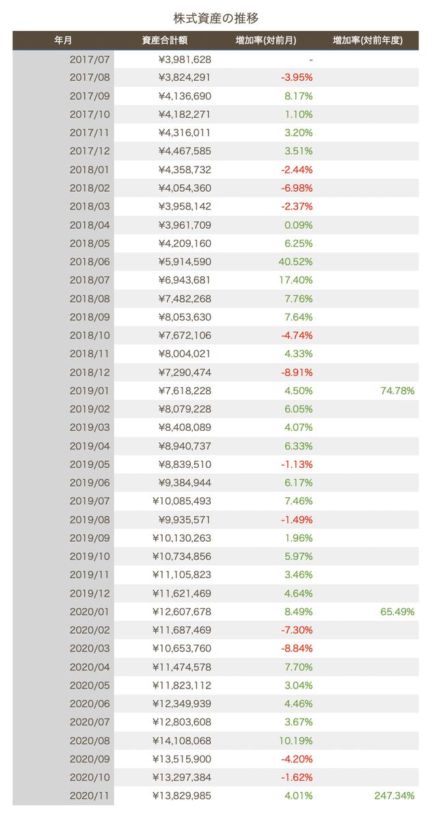 この画像は株式資産推移を表示しています。