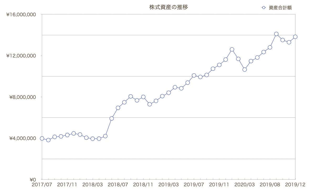 この画像は株式資産推移をグラフ化して表示したものです。