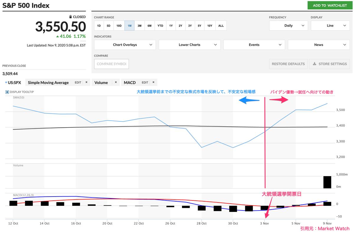 この画像はS&P500の株価推移を表示しています。