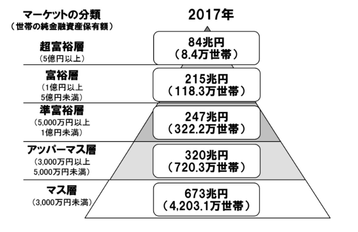 この画像は保有資産額を階層別に分けた分類画像です。