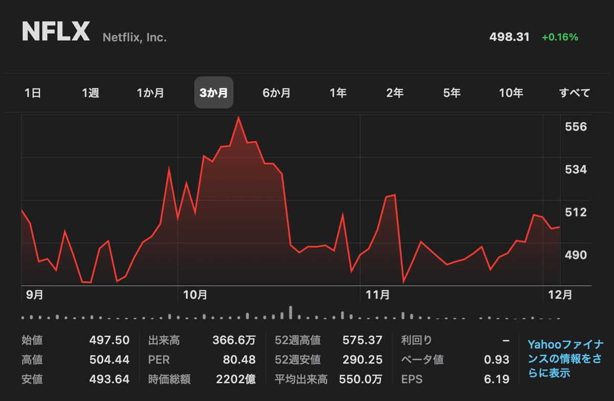 この画像はネットフリックスの直近3ヶ月間株価推移を表示しています。