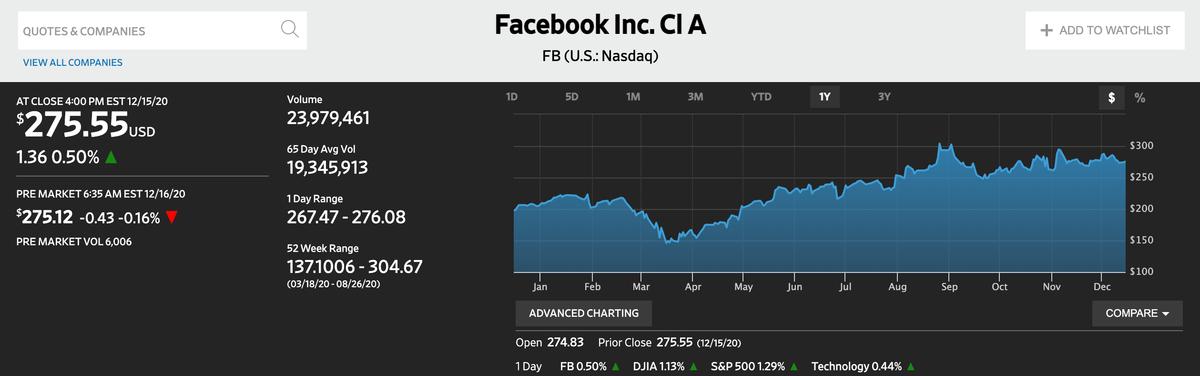 この画像はFacebookの株価推移を表示しております。