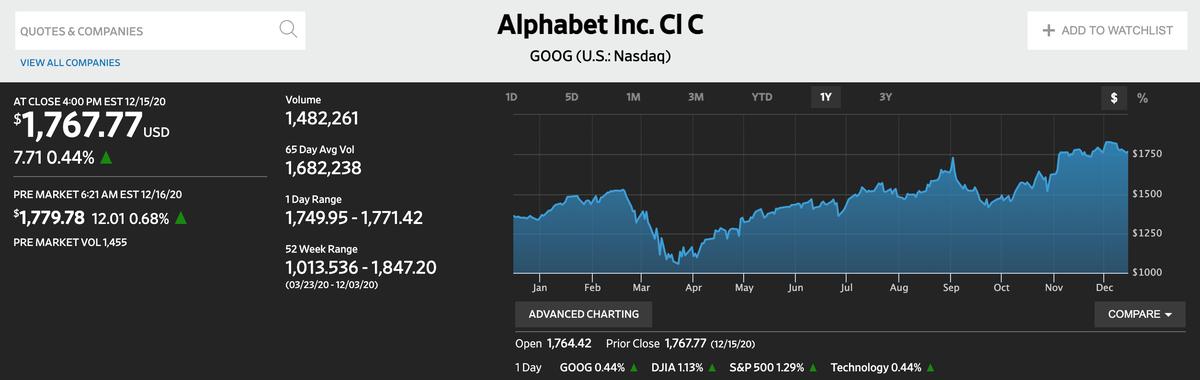 この画像はGoogleの株価推移を表示しております。