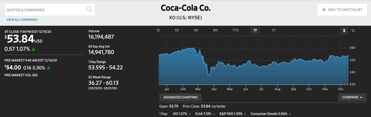 この画像はCoca-colaの株価推移を表示しております。