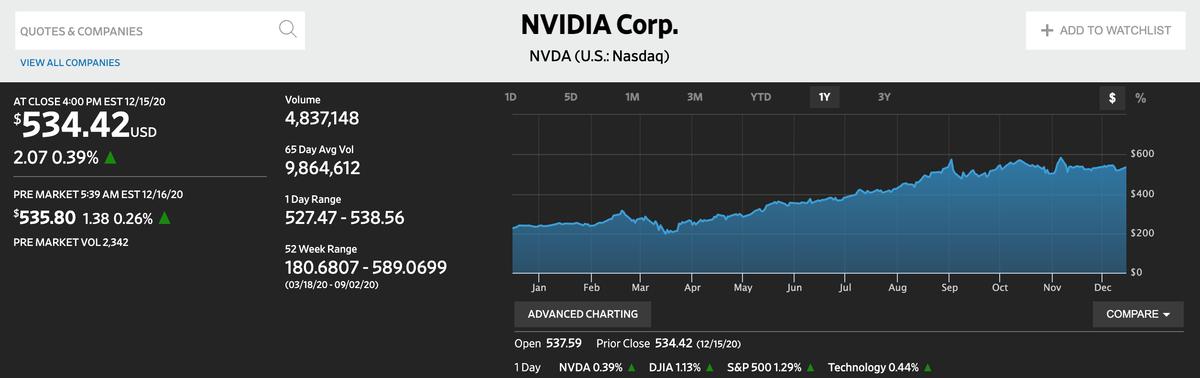 この画像はNVIDIAの株価推移を表示しております。