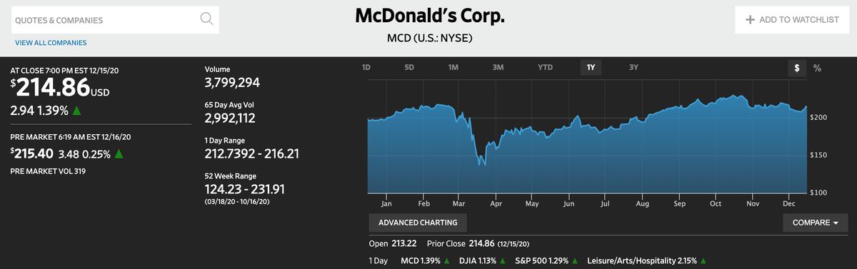 この画像はMcDonald'sの株価推移を表示しております。