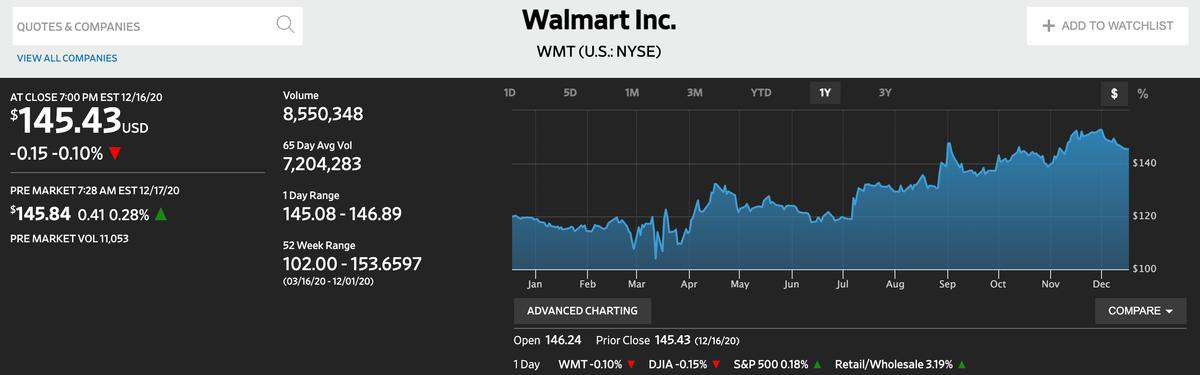 この画像はwalmartの株価推移を表示しております。