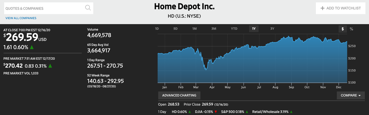 この画像はThe Home Depotの株価推移を表示しております。