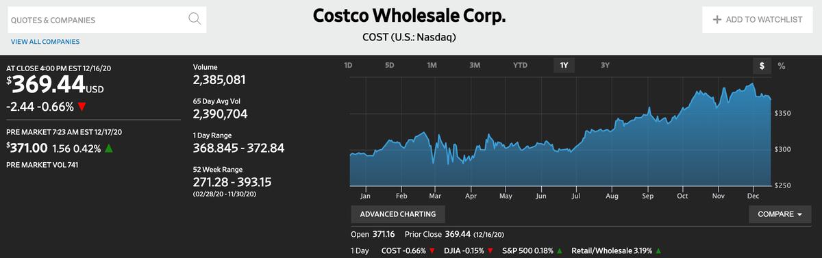この画像はCostcoの株価推移を表示しております。