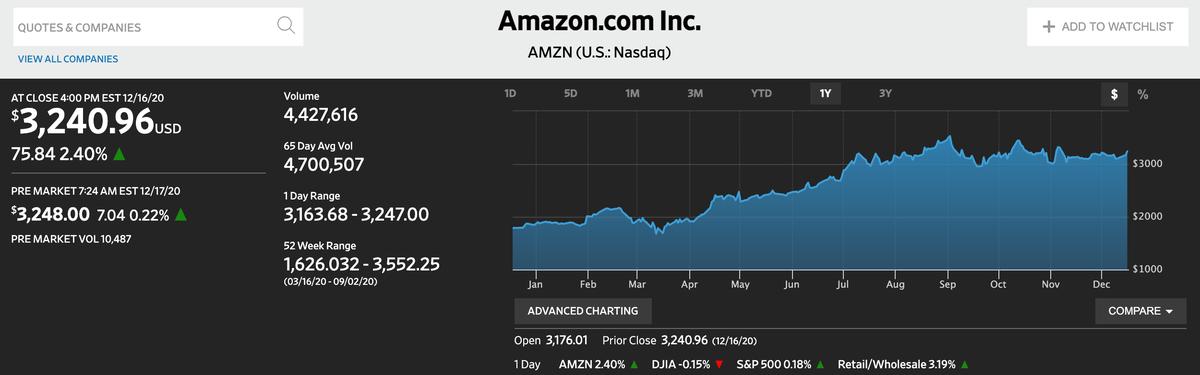 この画像はAmazonの株価推移を表示しております。