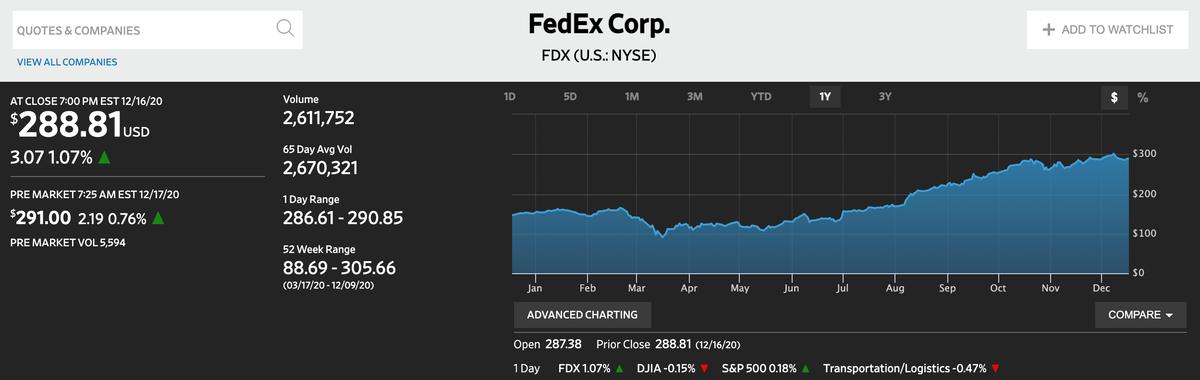 この画像はFedexの株価推移を表示しております。