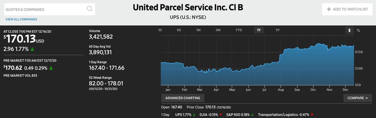 この画像はUPSの株価推移を表示しております。