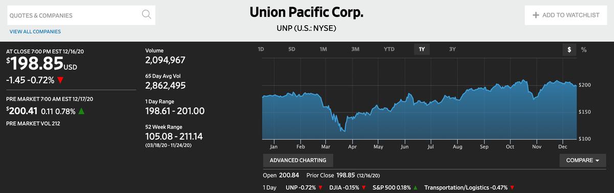 この画像はUnion Pacificの株価推移を表示しております。