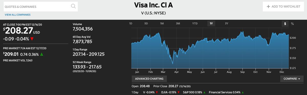 この画像はVISAの株価推移を表示しております。