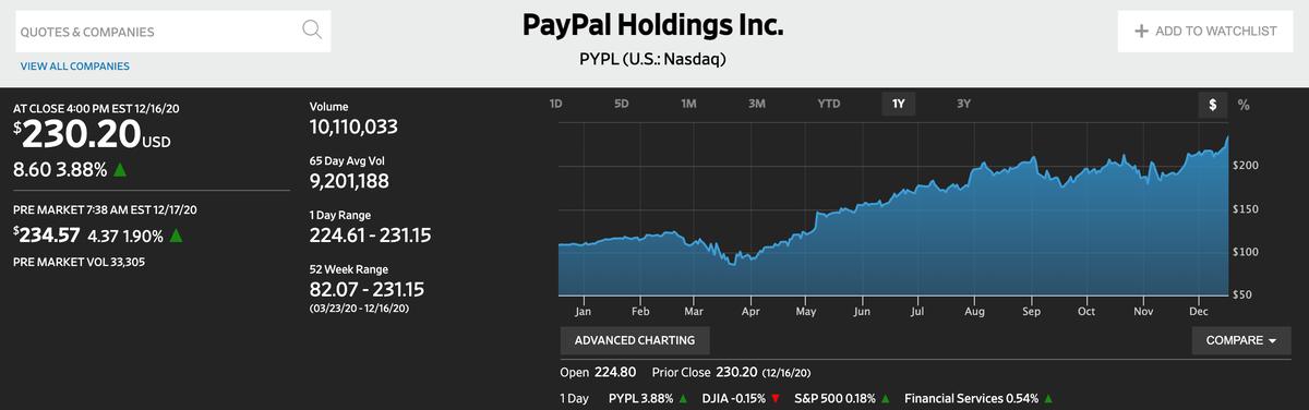 この画像はPayPalの株価推移を表示しております。