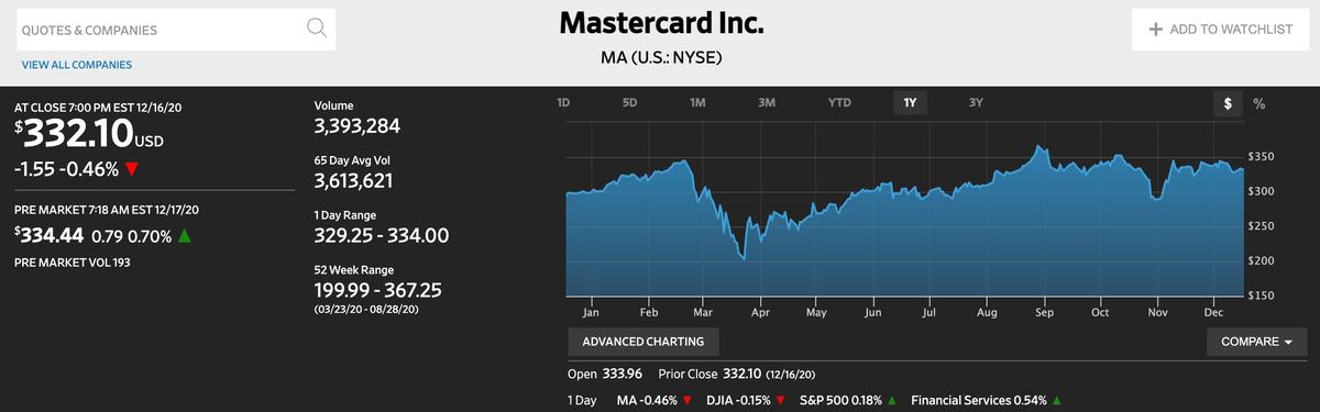 この画像はMasterCardの株価推移を表示しております。
