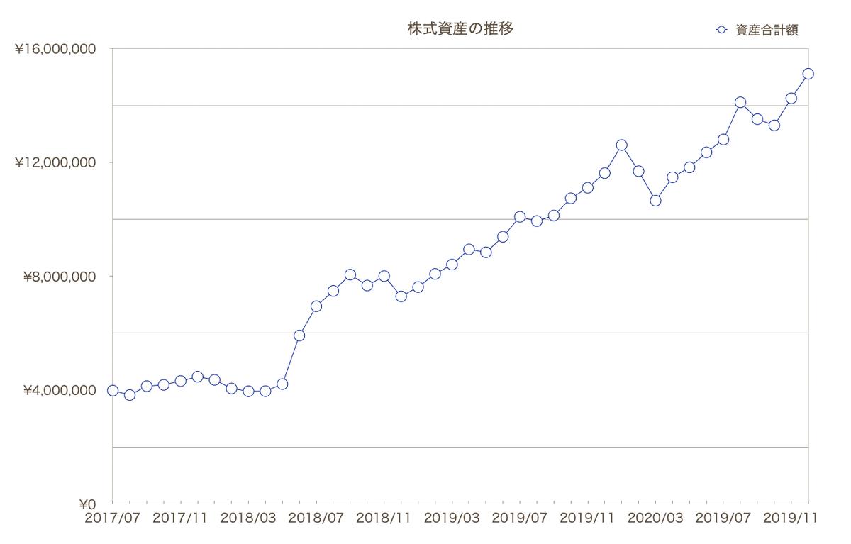 この画像は株式資産の推移一覧をグラフ化して表示しています。