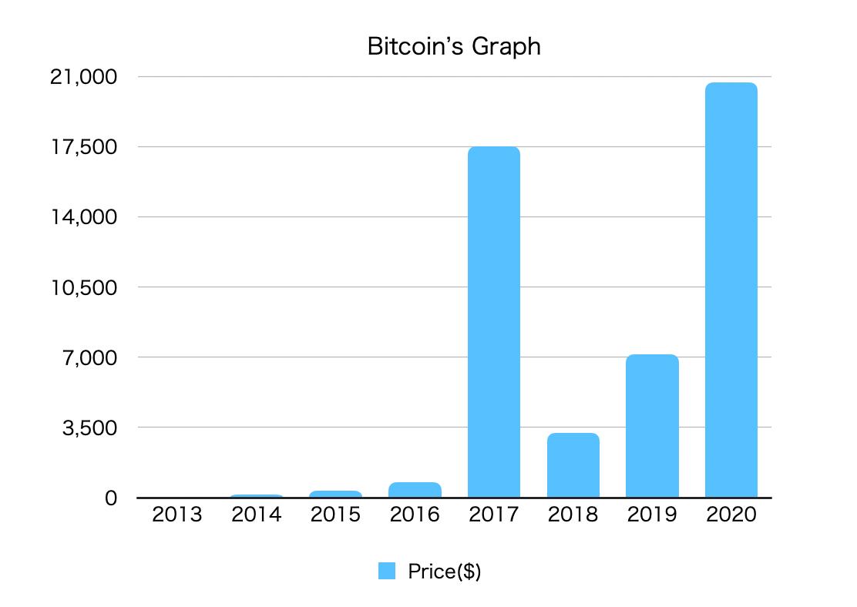 この画像はBitcoinの年次毎における取引値をグラフ化したものです。