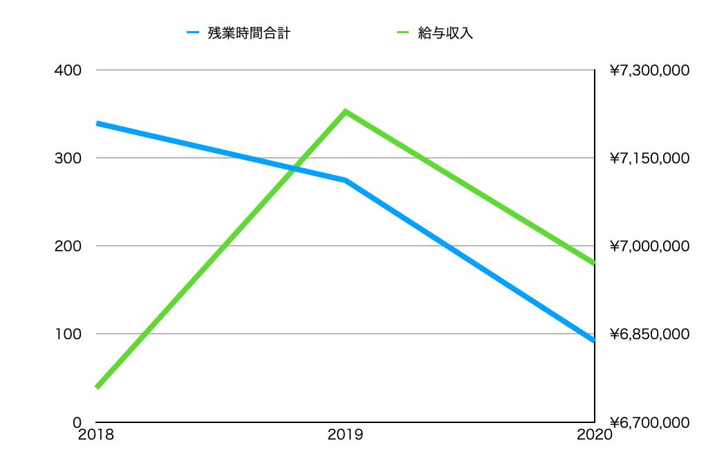 この画像は年収と残業時間についてのグラフです。
