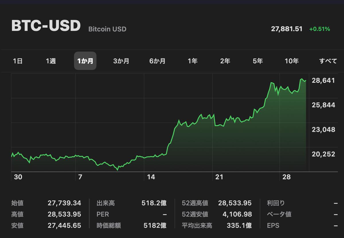 この画像はビットコイン-米ドルの値動きを表示しています。