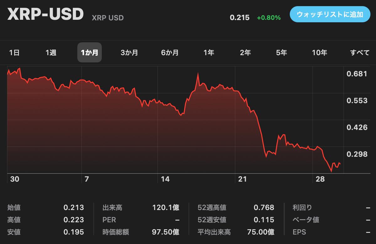 この画像はリップル-米ドルの値動き画像を表示しています。