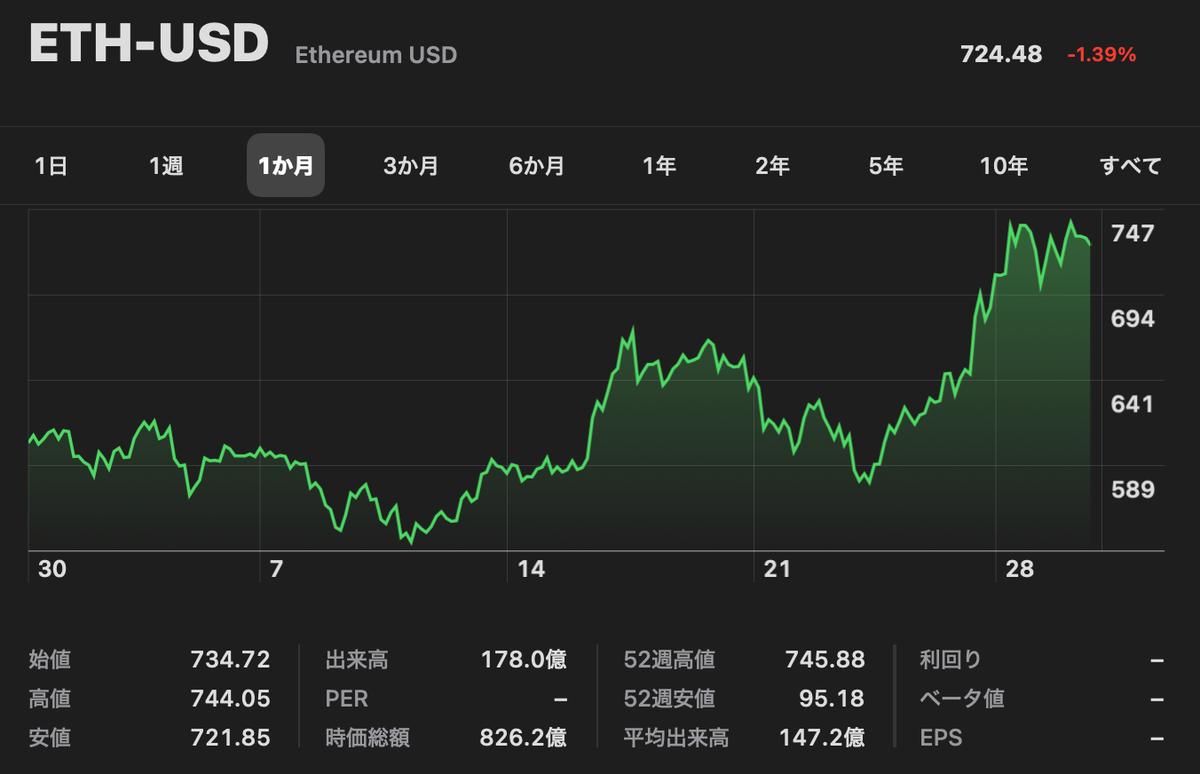 この画像はイーサリアム-米ドルの値動き画像を表示しています。