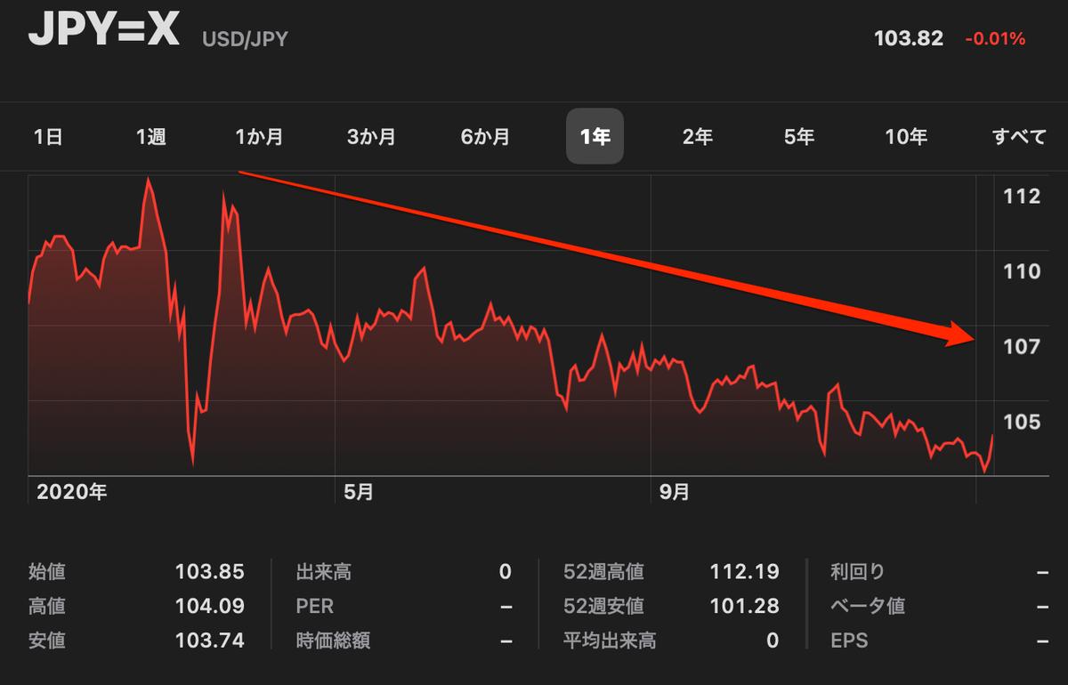 この画像は米ドルのチャートを表示しています。