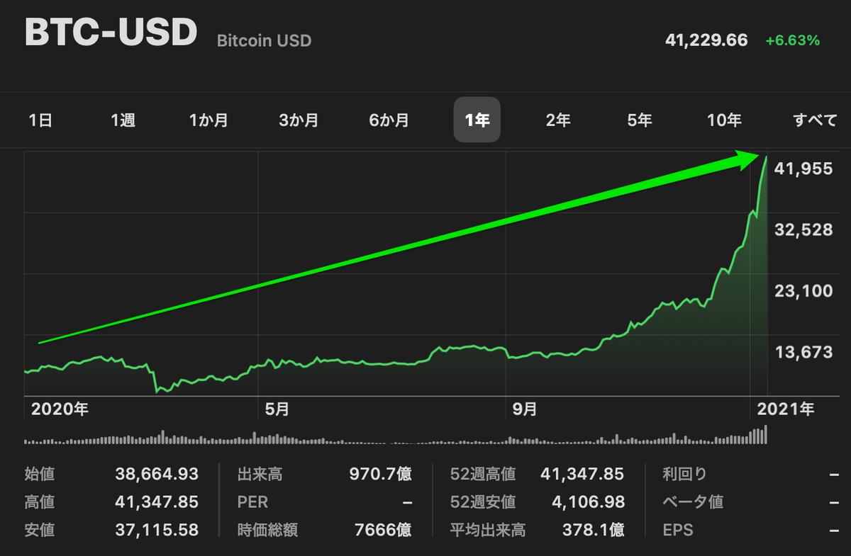 この画像はビットコインのチャートを表示しています。