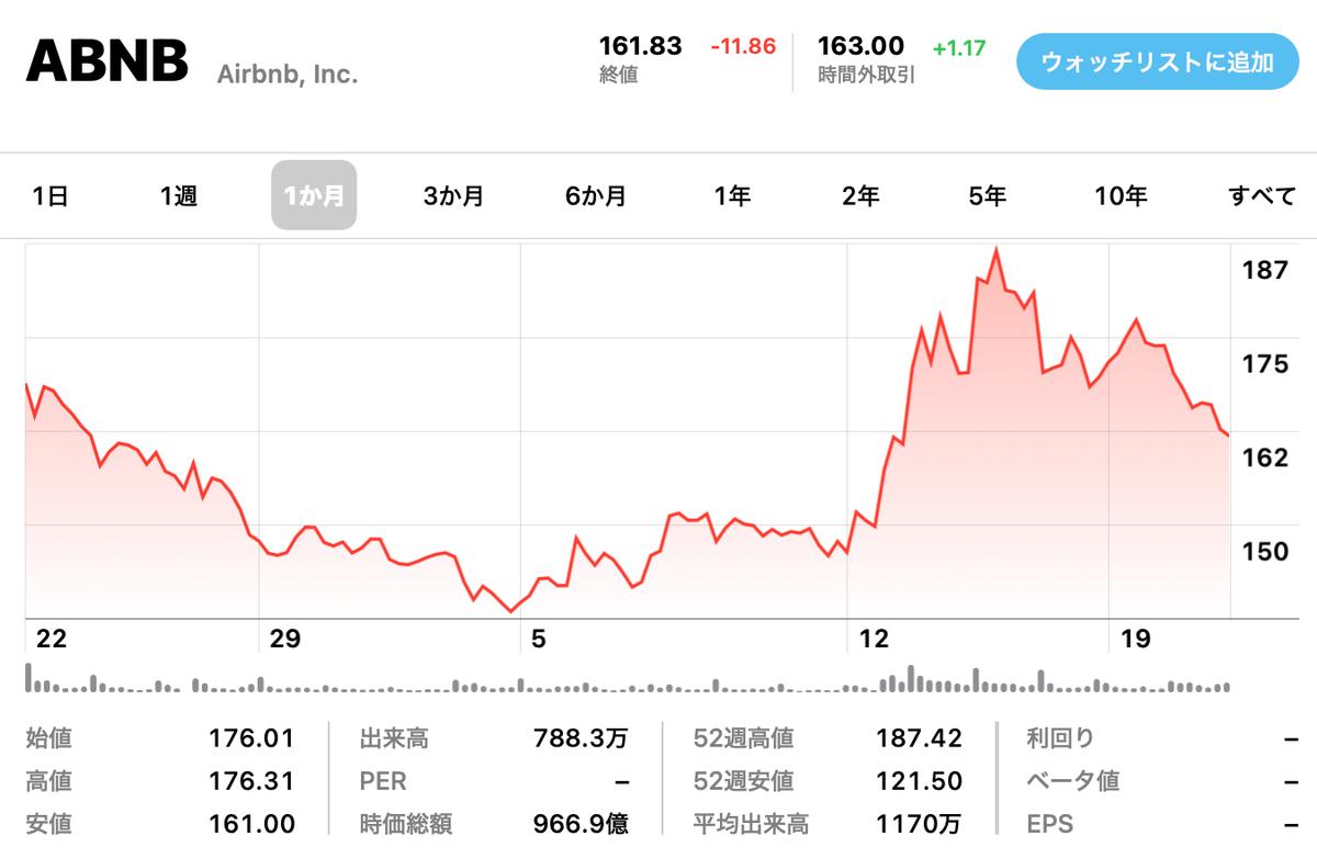この画像はAirbnbの株価推移を表示しています。