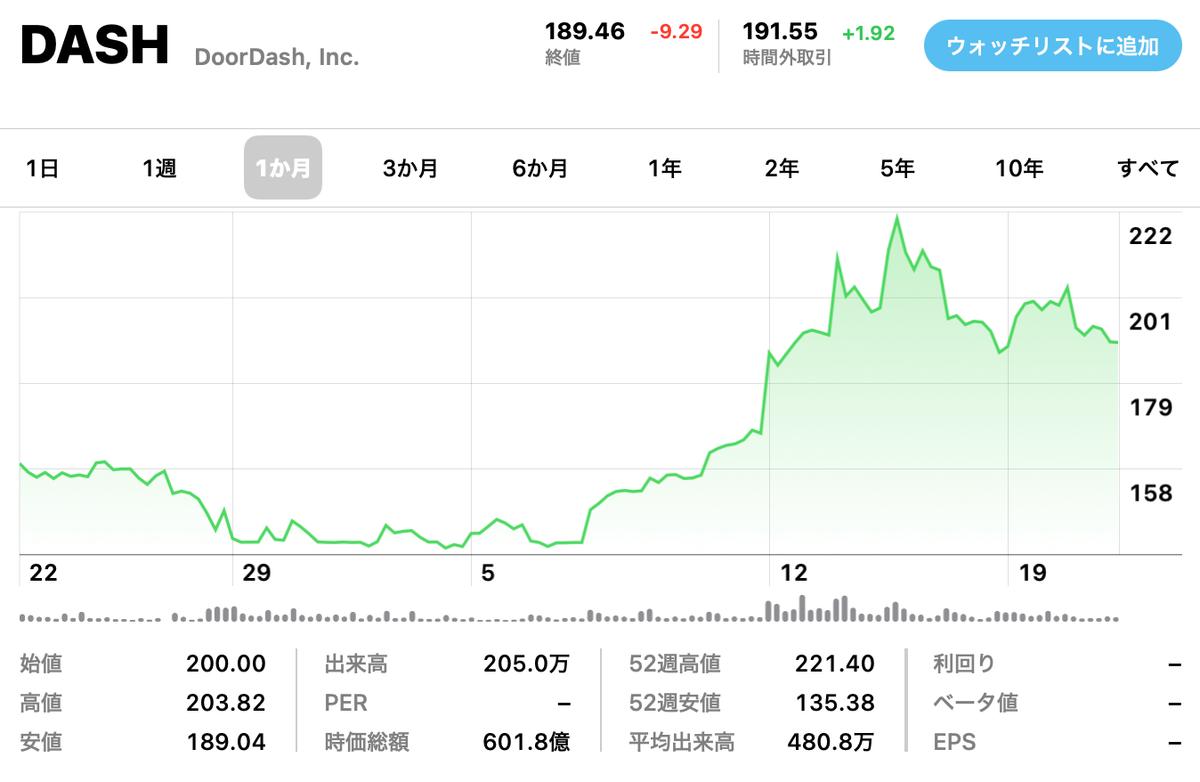 この画像はDoordashの株価推移を表示しています。