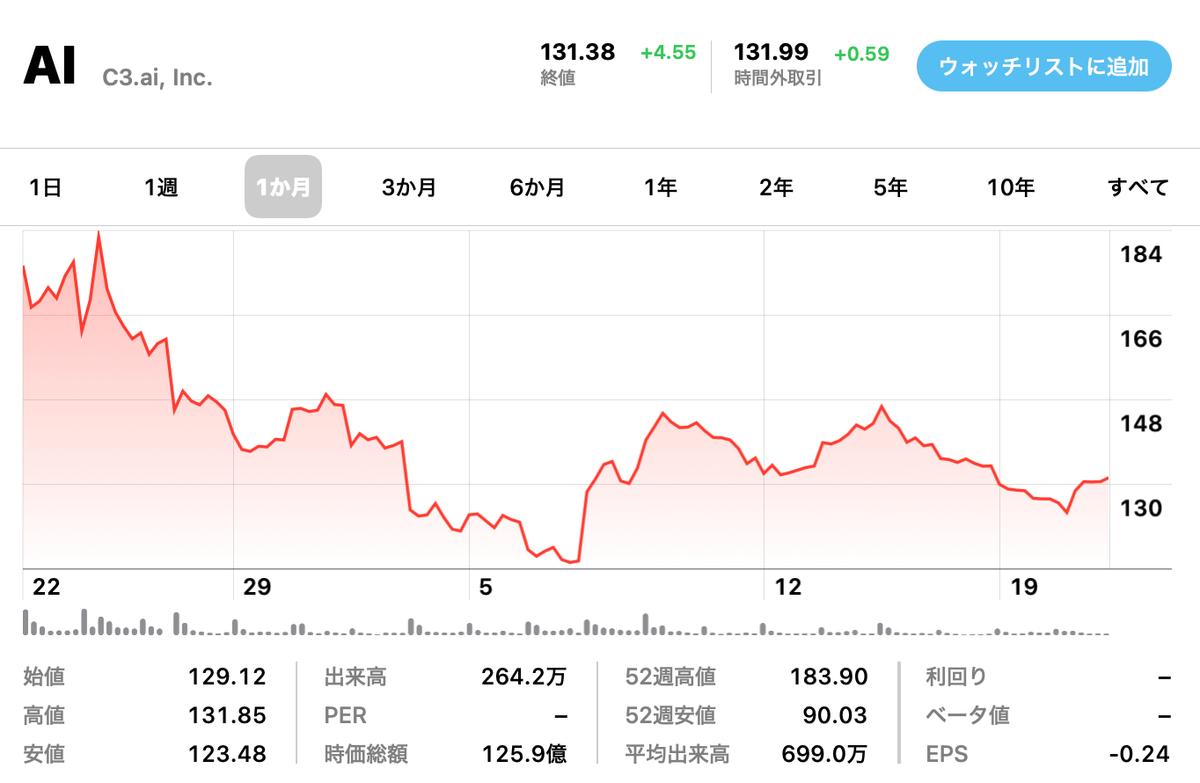 この画像はC3.aiの株価推移を表示しています。