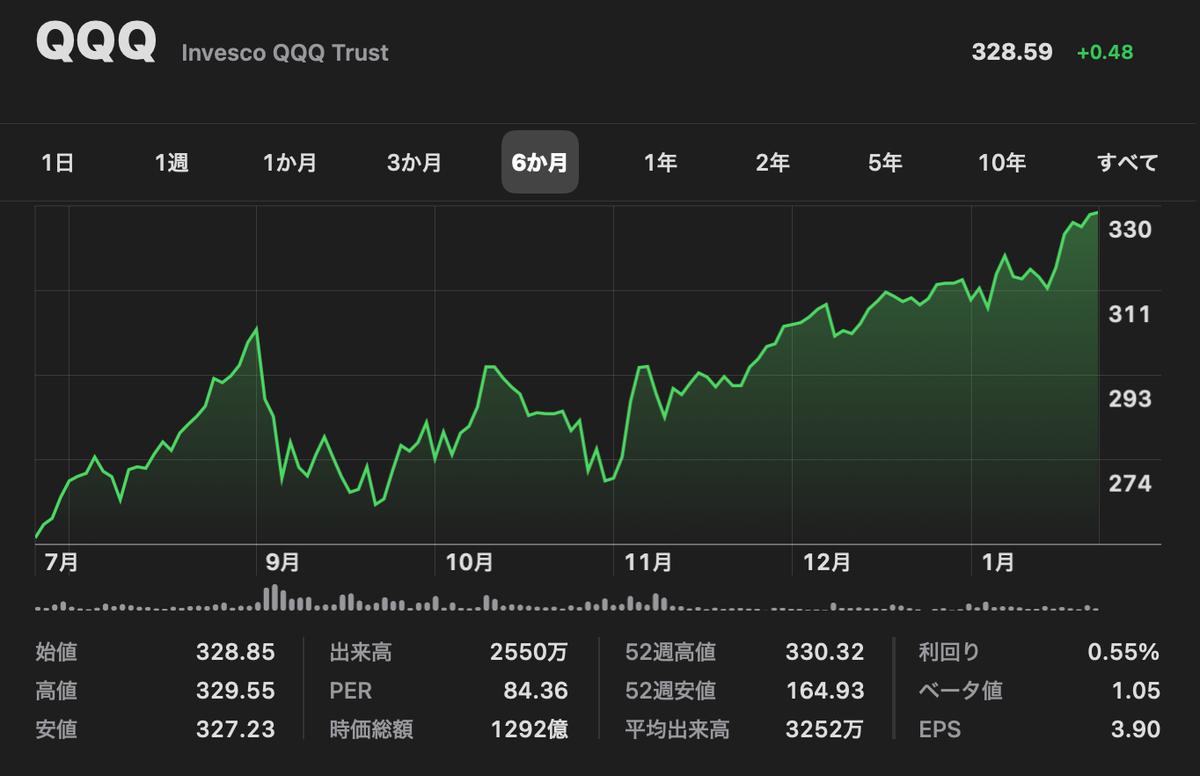 この画像はQQQの株価推移を表示しています。