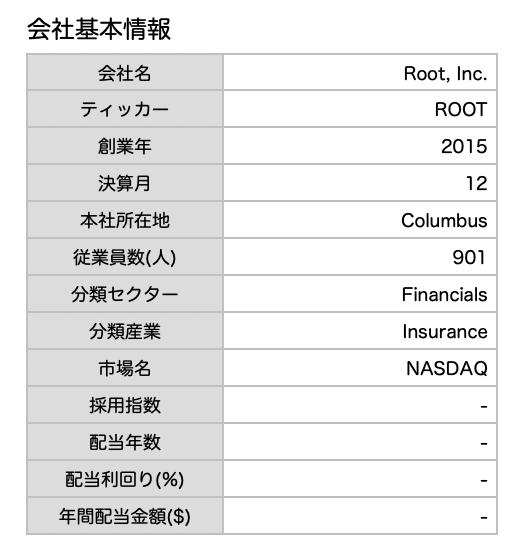 この画像はRoot, Inc.の企業情報を表示しています。