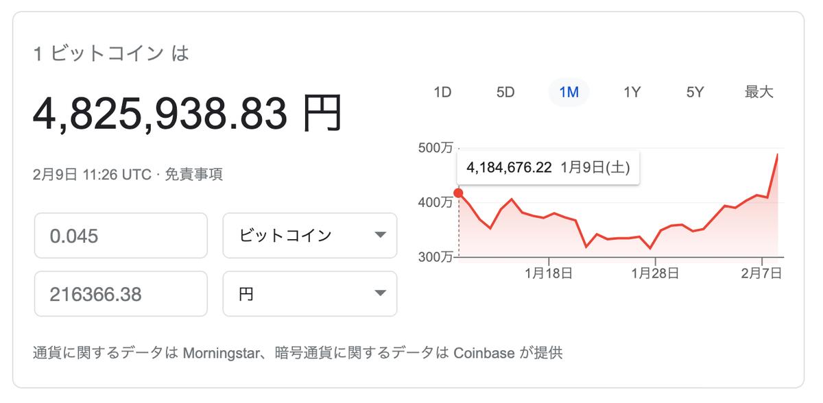 この画像はBitcoinの保有額換算レートです。