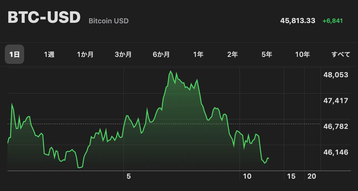 この画像はBitcoinの日次株価推移です。