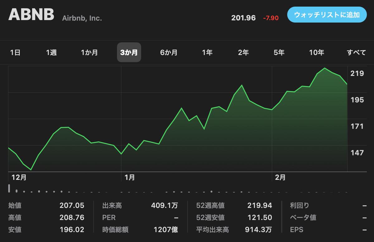 この画像はABNBの株価推移を表示しております。
