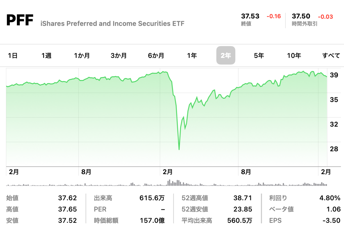 この画像はPFFの株価推移を表示しております。
